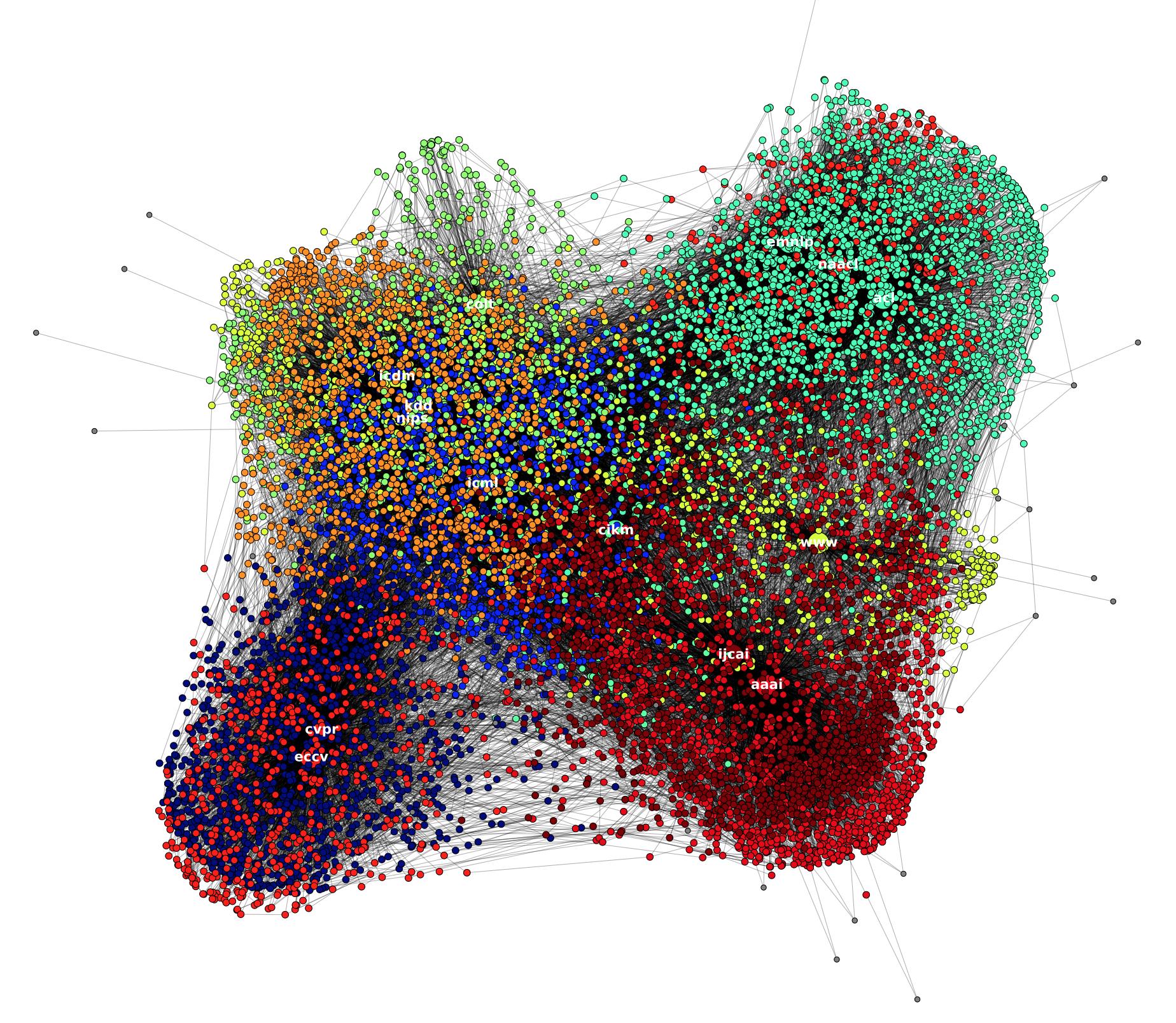 Exploring CiteSeerX dataset - Giselle Zeno